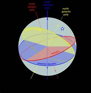 Did Earth cross the galactic equator in 2012? Find ouy ...