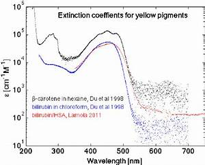 The extinction coefficient of bilirubin (in chloroform or bound to... | Download Scientific Diagram