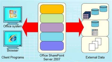 usar get template part blueprint for using data in sharepoint server office support