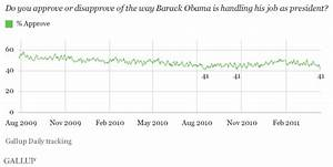 Obama Job Approval at 41%, Tying His Low