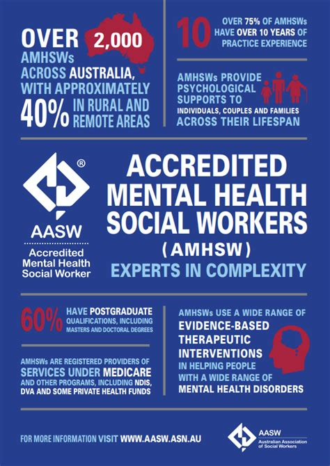accredited mental health social workers aasw