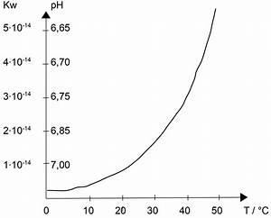 Ph Wert Berechnen Aufgaben : freies lehrbuch anorganische chemie 24 s ure base gleichgewichte ~ Themetempest.com Abrechnung
