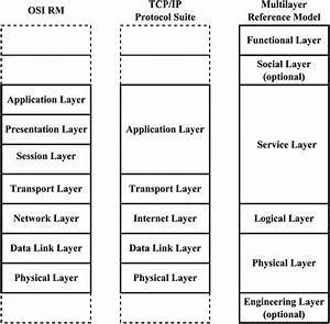 Iso  Osi Reference Model  4   Tcp  Ip Protocol Suite  22  30