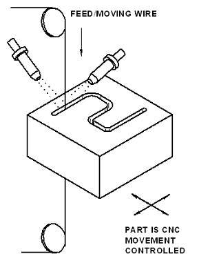 edm electrical discharge machining