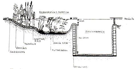 Schwimmteich Ohne Pumpe by Teich Ohne Pumpe Gartenteich Ohne Pumpe Gartenteich Ohne