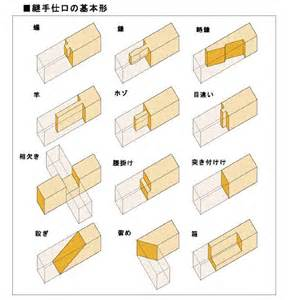 Japanese Wood Joints Types