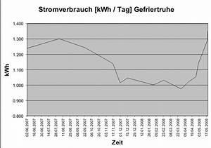 Stromverbrauch Eines Gerätes Berechnen : stromverbrauch k hltruhe k chen kaufen billig ~ Themetempest.com Abrechnung