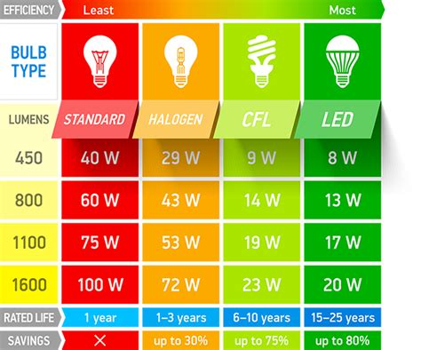 glolux led lighting led vs standard comparison chart