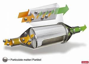 Voyant Service C3 : fonctionnement du filtre particules citroen c3 picasso 1 6 hdi 90 ch diesel comment viter ~ Gottalentnigeria.com Avis de Voitures