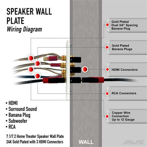 7.1 wall plate for speaker with three hdmi connections