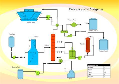 process flow diagram exle