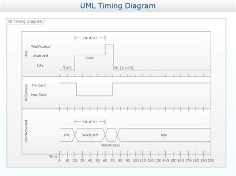 timing diagrams