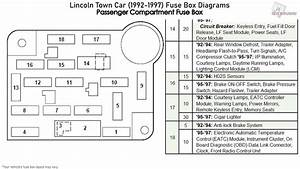 Lincoln Town Car  1992-1997  Fuse Box Diagrams
