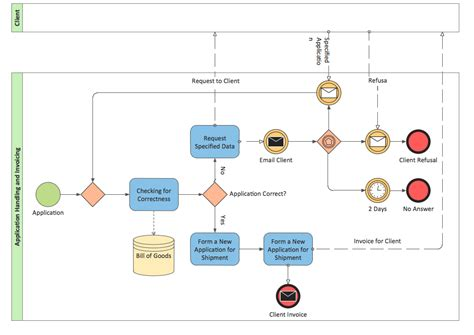 bpmn    create  bpmn diagram bpmn bpmn