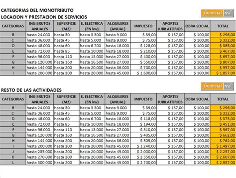 Evitar las herramientas de navegación y pasar al contenido. Asesores En Mendoza: Nuevas Categorías Monotributo 2013