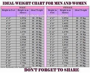 Ideal Weight: Ideal Weight For Men