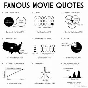 Most Memorable ... Recent Famous Movie Quotes