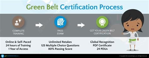 The Online Green Belt Training Process  Goleansixsigmacom. Storage Units Elizabethtown Ky. Software For Social Workers Loan Broker Fees. Bachelor Of Science In Accounting Online. Free Online Marketing Training. Isomil Baby Formula Reviews Stroke Cva Tia. Banc Certified Merchant Services. Lasik Eye Surgery Bay Area El Segundo Storage. Accredited Dental Assistant Schools