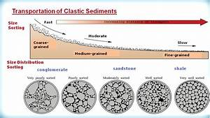 Es3209 3 4 1 Formation Of Sedimentary Rock