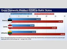 Are Baltic states still Baltic tigers? Central