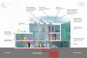 Green Lighthouse  Denmark U2019s First Public Carbon
