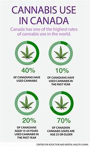 medical usage of cannabis