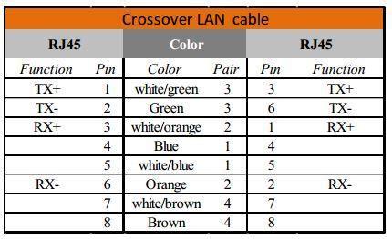 Ethernet Lan Cable Pinout Diagram Information
