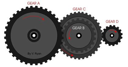 difference simple gear compound gear  elliptical gear