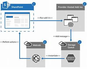 Use Asynchronous Operations In Sharepoint Add