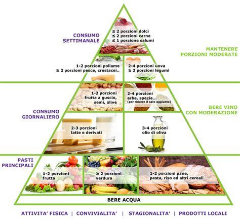 nuova piramide alimentare italiana nutrizione e benessere la piramide alimentare