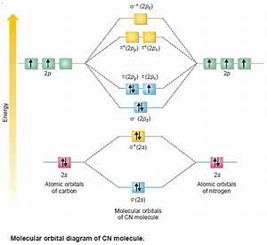 Molecular Orbitals For Heteronuclear Diatomic Molecules