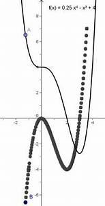Tangente Berechnen Mit Punkt : mathematik digital zusammenhang zwischen graph einer ~ Themetempest.com Abrechnung