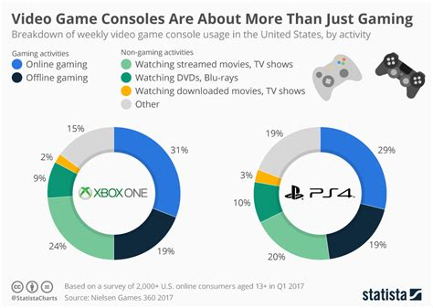 New Data Show Gamers Spend Almost Half Console Time Not
