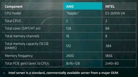 amd  set  outperform intel    space advanced