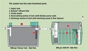 Aerobic Septic System Wiring Diagram Download