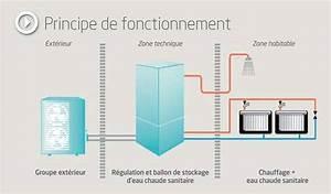 Pompe à Chaleur Plancher Chauffant Prix : prix pompe a chaleur air eau basse temperature plancher ~ Premium-room.com Idées de Décoration