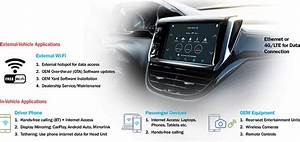 Driving The Connected Car Revolution