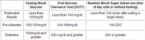 rangers normal blood sugar ranges