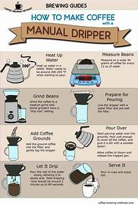 Pour Over Infographic