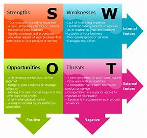 Swot Analysis For A Small Independent Bookstore
