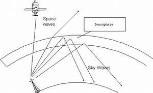 draw a schematic diagram showing three modes of wave With radio waves diagram diagram showing flow of
