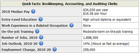 Salary Of An Accounting Clerk by Careers In Accountancy