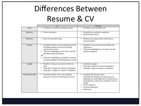 Is Cv The Same Thing As Resume by Resume Vs Cv Ingyenoltoztetosjatekok