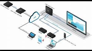 Using The Digitalmedia U2122 Dm Dge 200 C For Multi Format Video Processing