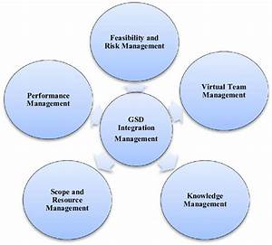 Gsd Project Management Framework