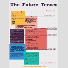 Best 25+ Tenses Rules Ideas On Pinterest  English Grammar Rules Tenses, French Language