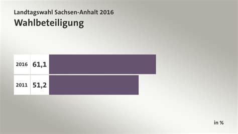 Bis 16.00 uhr gingen 41,0 prozent der wahlberechtigten an die urnen. Landtagswahl Sachsen-Anhalt 2016