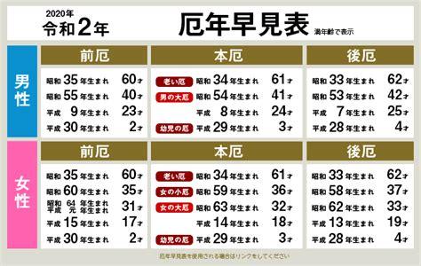 昭和 59 年 生まれ 何 歳
