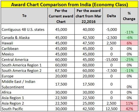aadvantage  charges  miles  cathay pacific awards  india takeoff  miles
