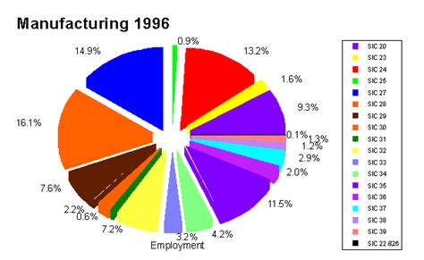 wyoming industry occupational projections